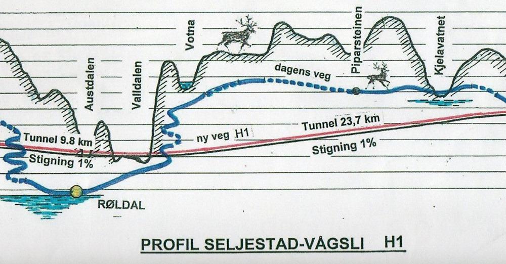 Profiltegning som viser lengde og stigningsforhold for ny Røldalstunnel og lang Haukelitunnel. Tegningen ble laget før SVs endelige planer var ferdig. Den totale lengden på Røldalstunnelen, helt til Valldalen, blir 12,9 km, mens den lange Haukelitunnelen vil bli 23,7 km. Tegning av J. Sørli.